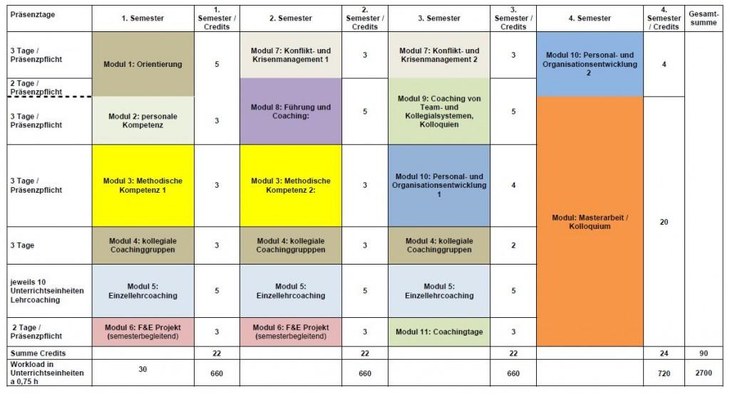"""Studienplan für den Master """"Coaching und Führung an der Ernst-Abbe-Hochschule"""